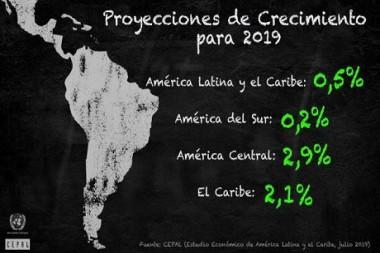 Proyecciones de crecimiento para 2019